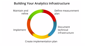 Building Your Analytics Infrastructure