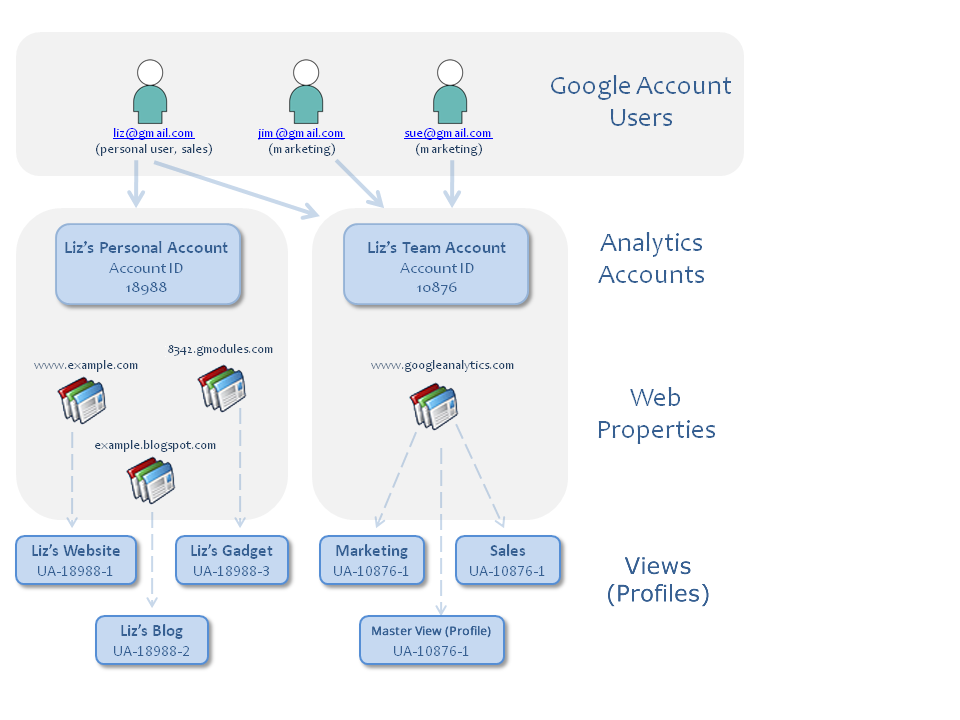 Overview of Two Analytics Accounts
