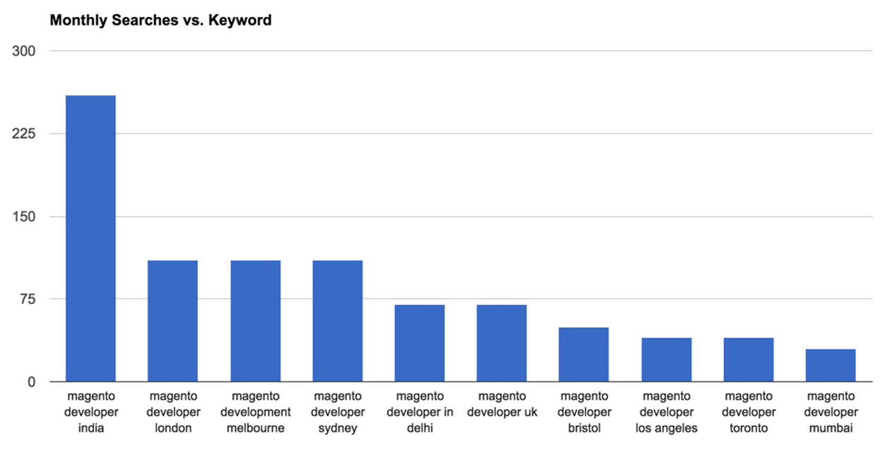 Magento Developers in India Search Volumes